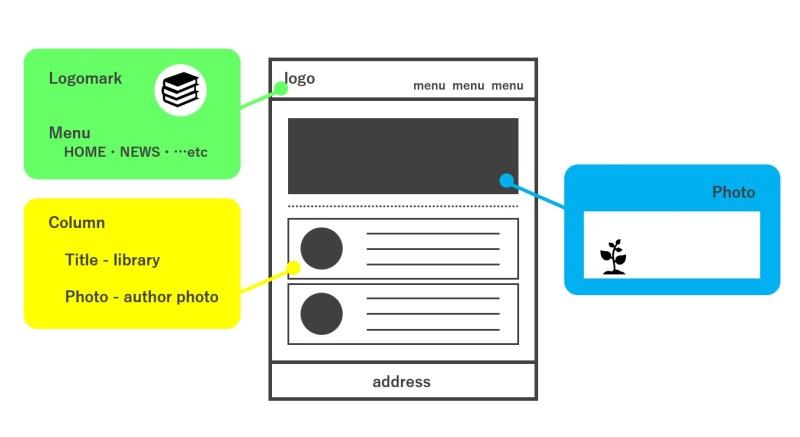 webサイトの設計図のイメージイラスト