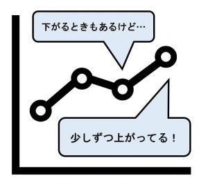 記録が伸びている折れ線グラフ