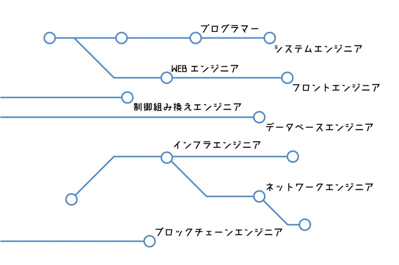 エンジニアの仕事の種類を表した図