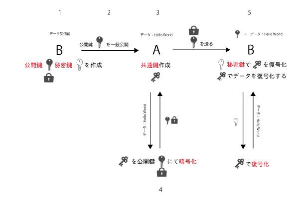 ハイブリッド暗号方式の説明