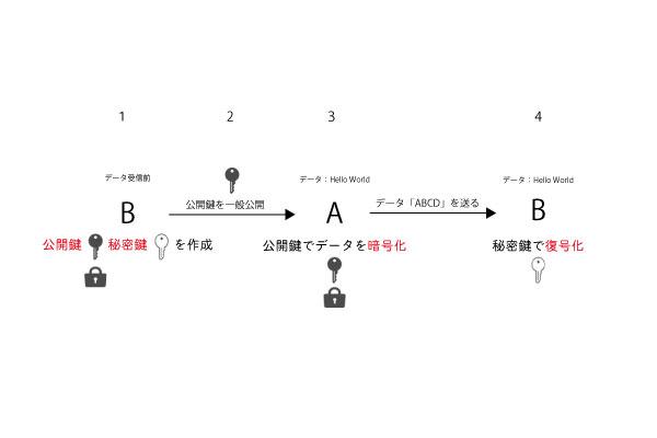 公開鍵暗号方式の説明