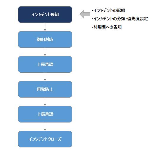 フローチャート図1