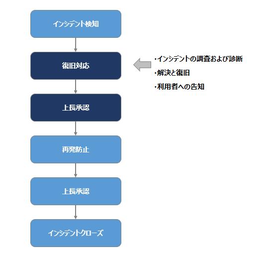 フローチャート図2
