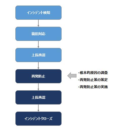 フローチャート図3